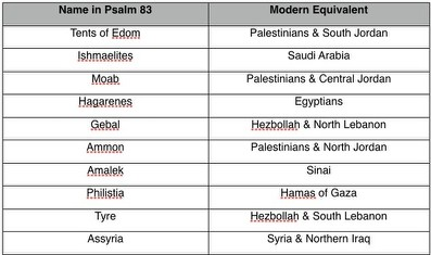 http://www.wnd.com/2012/08/which-nations-does-psalm-83-really-include/
